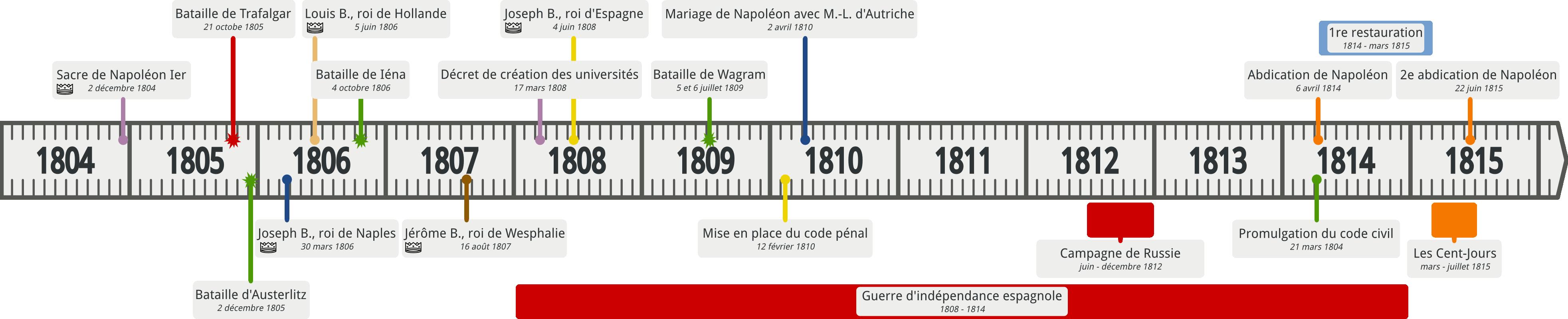 Frises Chronologiques Empire Consulat Napoléon Ecole